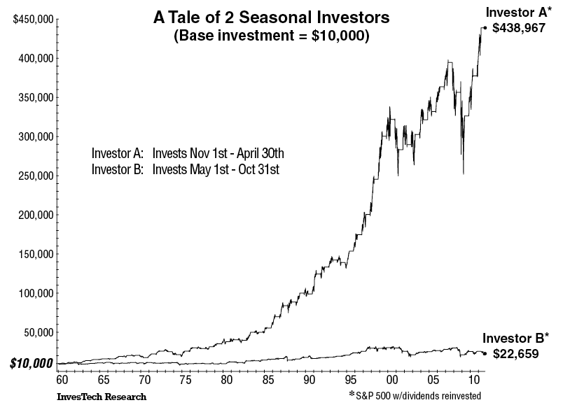 seasonality chart comparrison